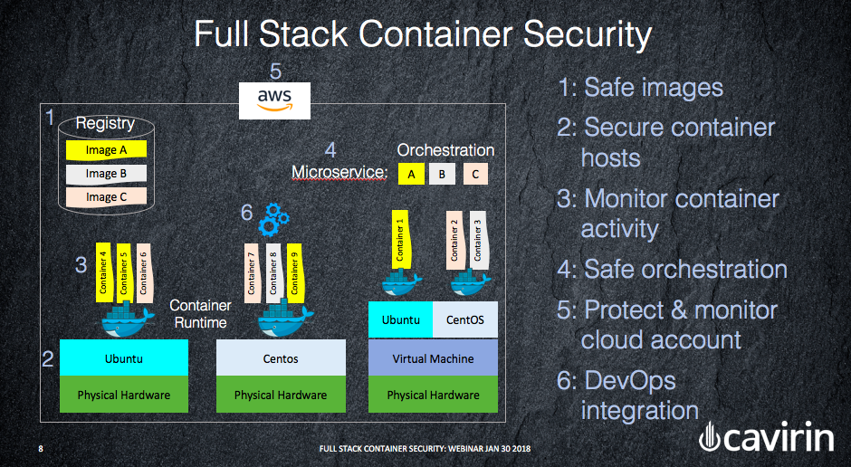 Full-Stack Container Security - A Unified Approach