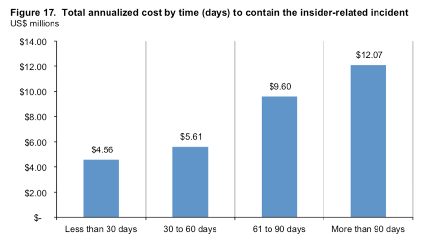 cost for insider data breaches
