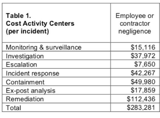 cost for security breaches