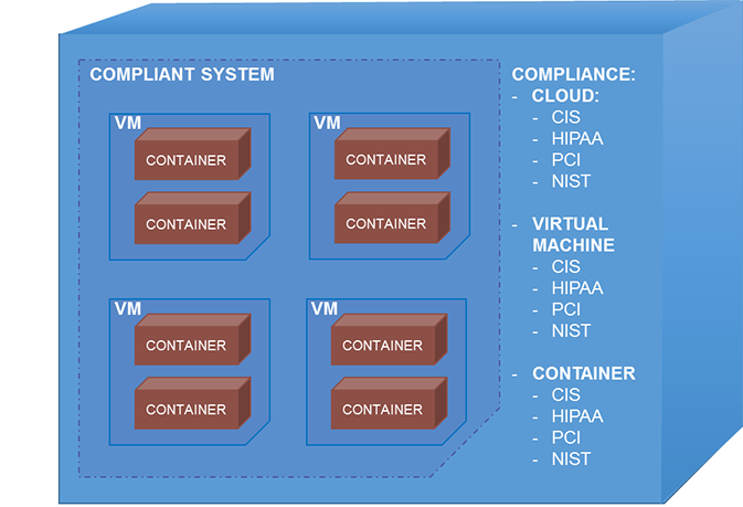 Security of AWS containers and Azure containers